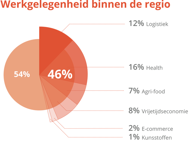 Aandeel werkgelegenheid van sector binnen Regio Zwolle