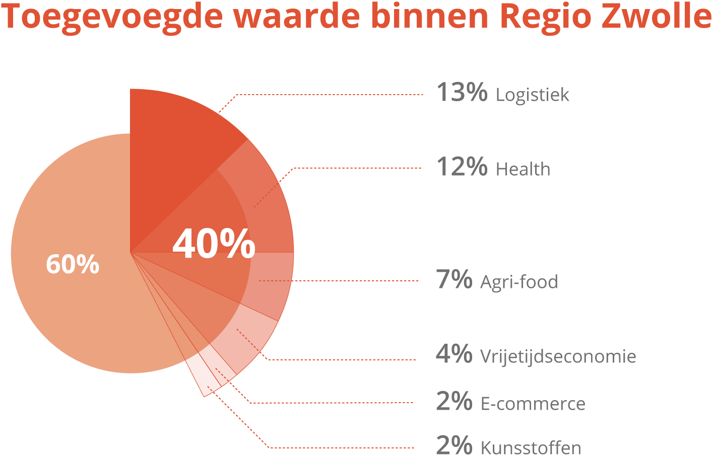 Aandeel toegevoegde waarde sectoren Regio Zwolle